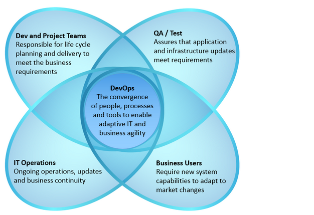 DevOps-enables-business-agility-adaptive-IT-Venn