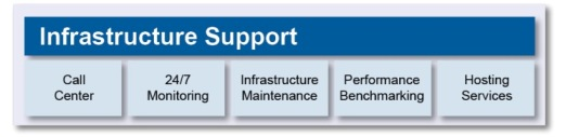 erp - infrastructure support