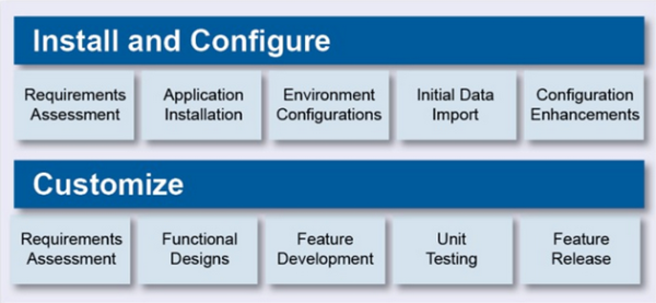 install configure customize
