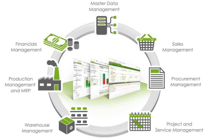 Openbravo ERP Functional Footprint